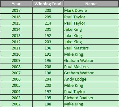 Yearlisters Totals